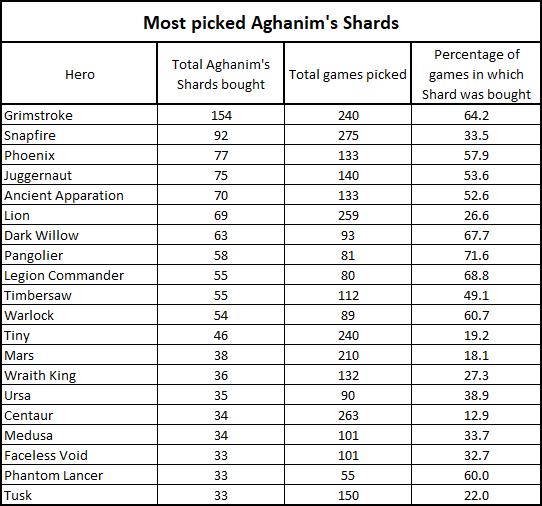 Самые популярные Aghanim's Shard второго сезона DPC 2021