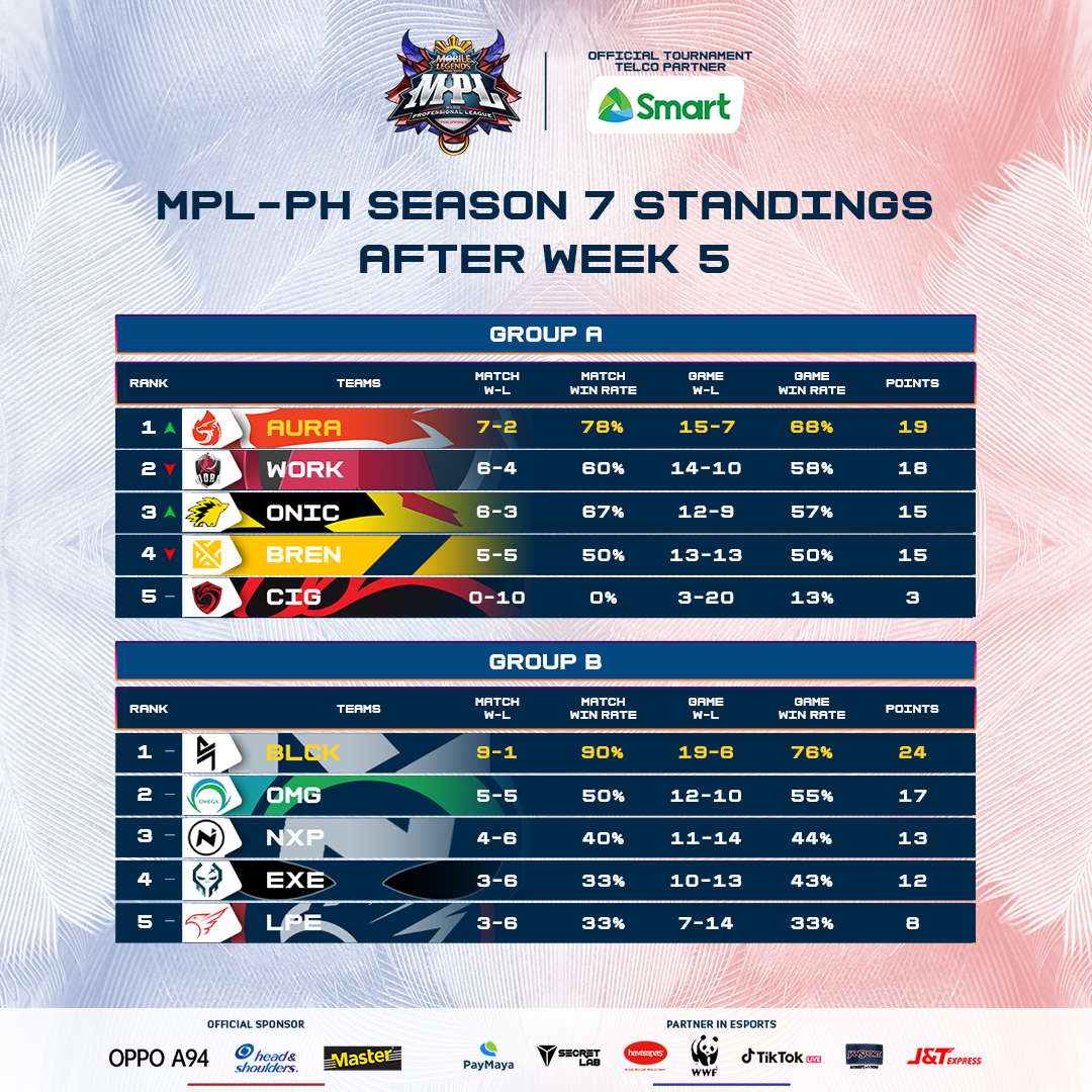 MPL - PH Season 7 Group standings
