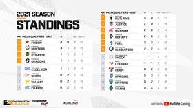 OWL 2021: Week 2 Standings