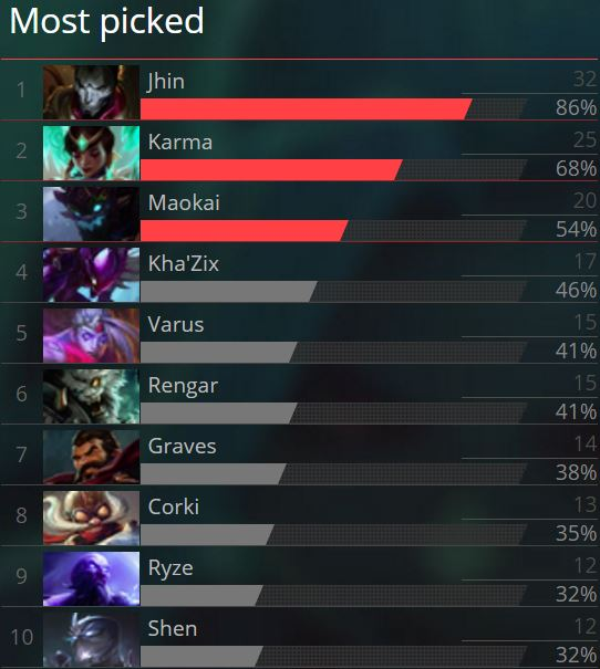 Image result for jhin pick rate