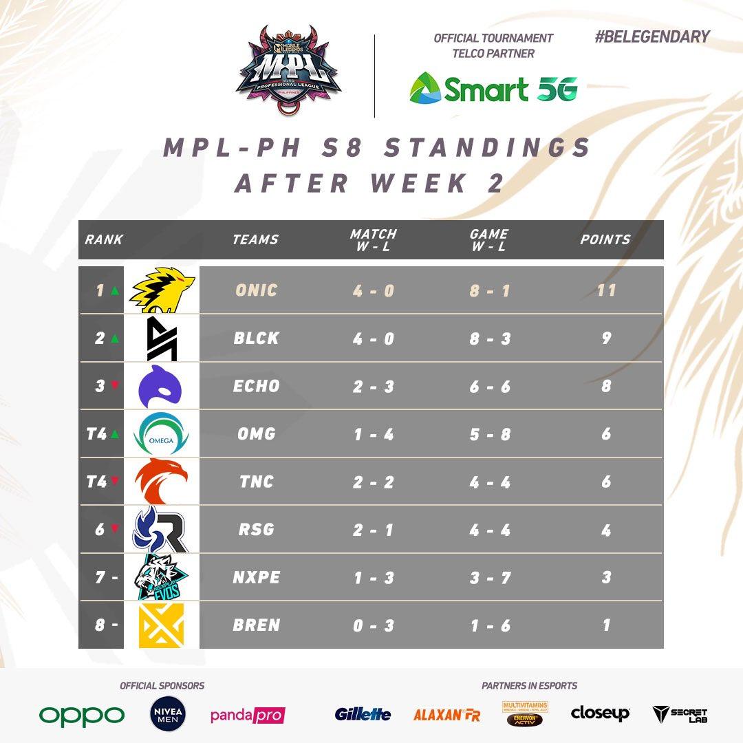 MPL PH Standings after Week 2