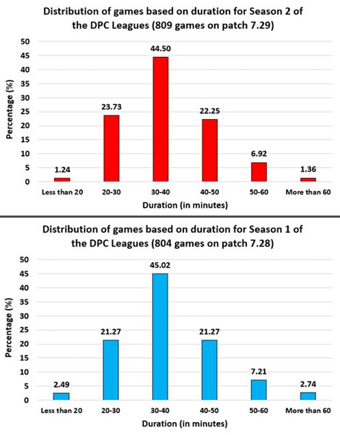 Длительность игр в DPC 2021 Season 2