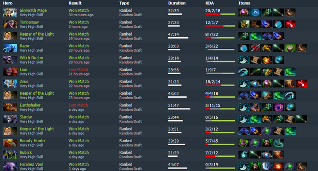 Dotabuff matchmaking rating