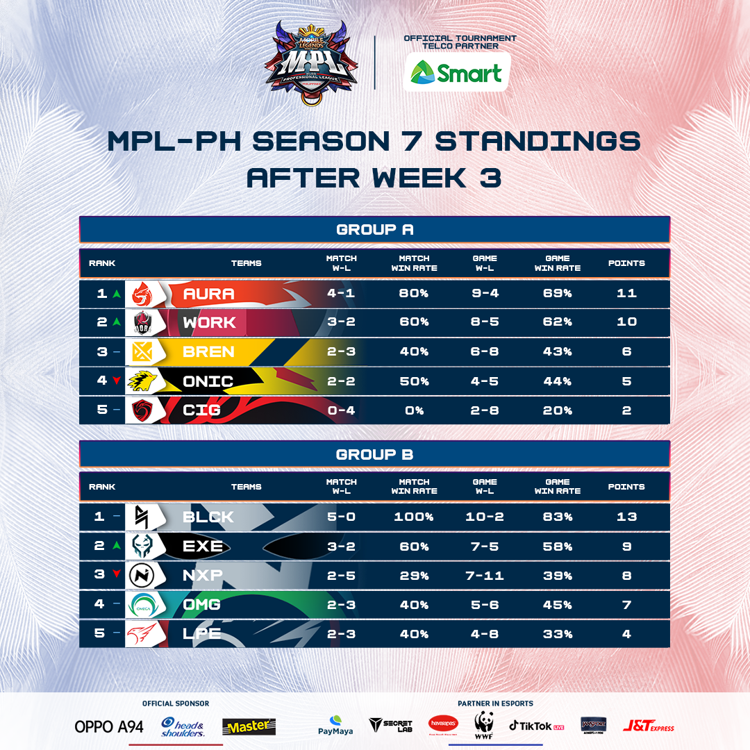 MPL - PH Season 7 Week 4 standings