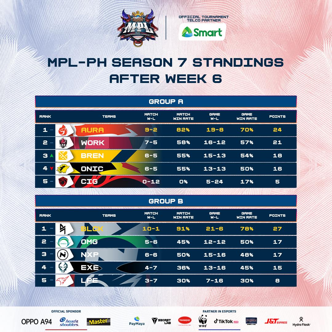 MPL PH Season 7 Group A and B standings