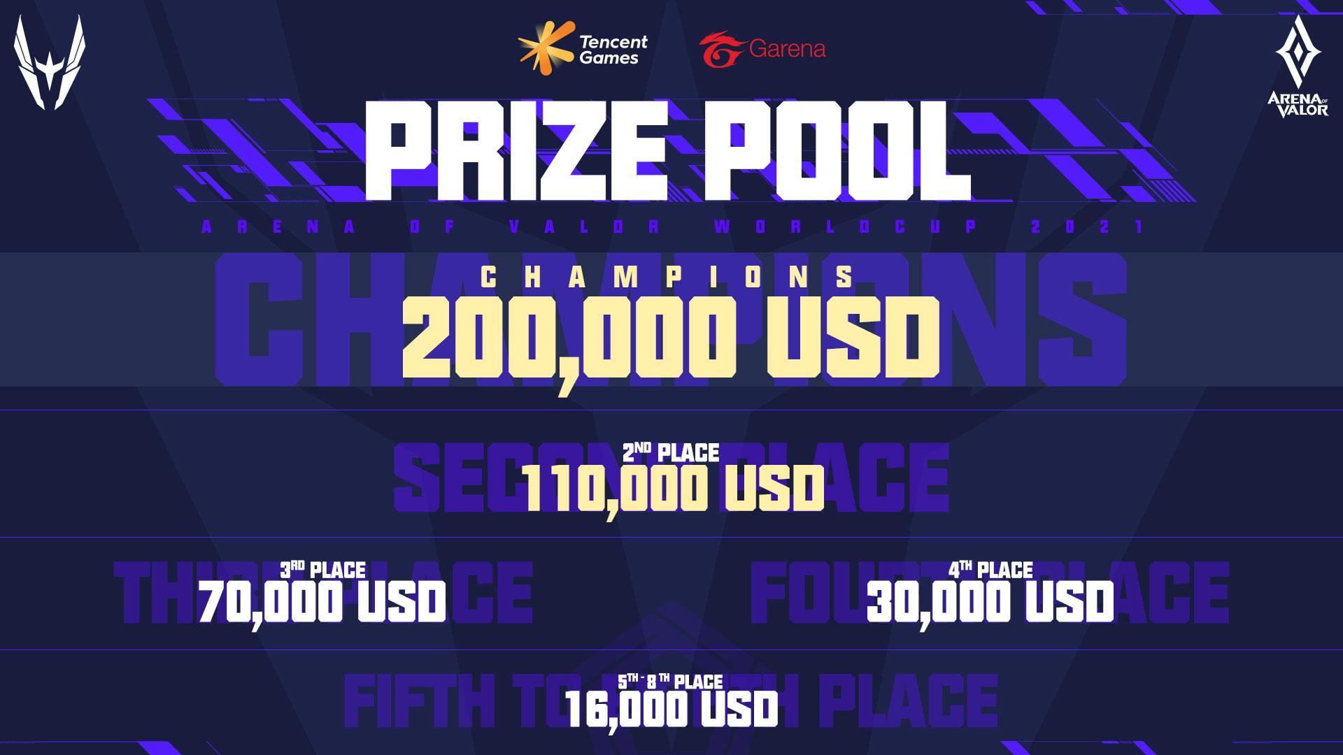 AWC 2021 prize pool breakdown